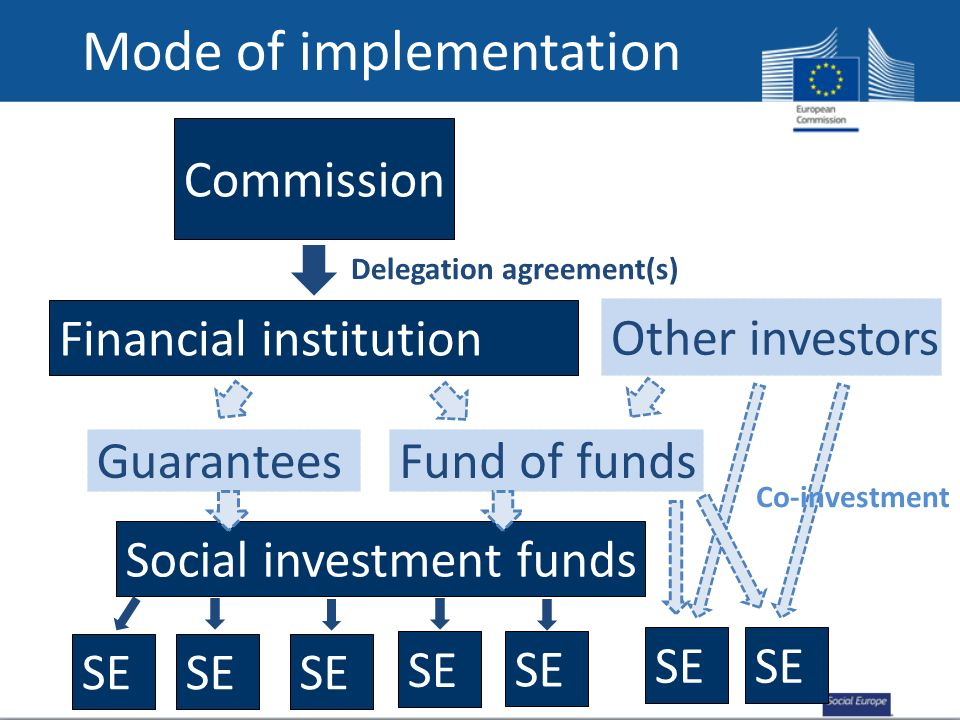 Mode of implementation Commission Other investors Financial institution Fund of funds Delegation agreement(s) Guarantees Social investment funds SE Co