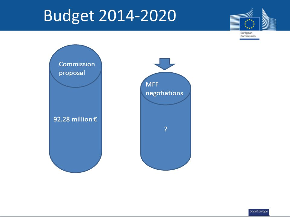Budget 2014-2020 92.28 million ? Commission proposal MFF negotiations