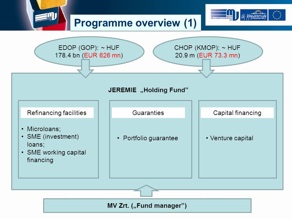 Programme overview (2)