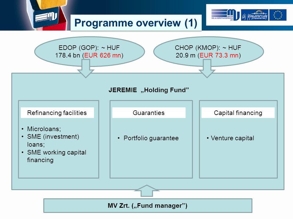 Kezességvállalás EDOP (GOP): ~ HUF 178.4 bn (EUR 626 mn) CHOP (KMOP): ~ HUF 20.9 m (EUR 73.3 mn) Refinancing facilities Microloans; SME (investment) loans; SME working capital financing Portfolio guarantee Venture capital JEREMIE Holding Fund MV Zrt.