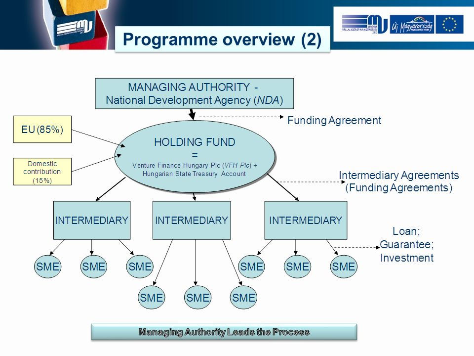 Problems on the level of financial intermediaries Problems on the level of financial intermediaries Micro Loan, Small Loan: Credit institutions (banks, saving co-operatives) show limited activity due to low loan size Limited usability of funds due to EU regulations (e.g.