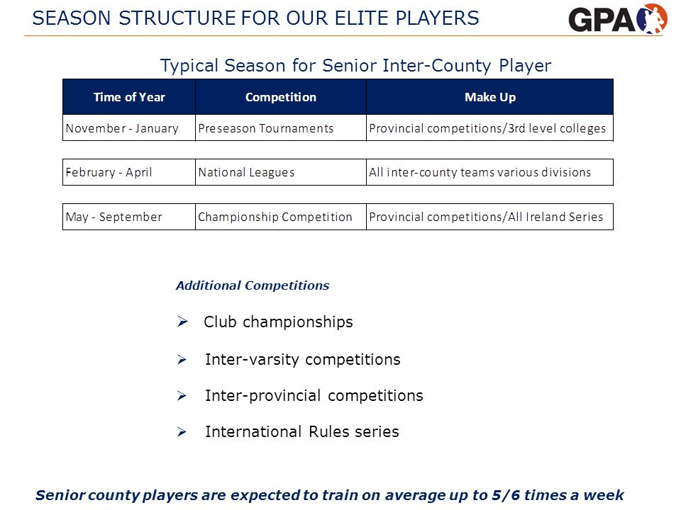 SEASON STRUCTURE FOR OUR ELITE PLAYERS Club championships Inter-varsity competitions Inter-provincial competitions International Rules series Typical
