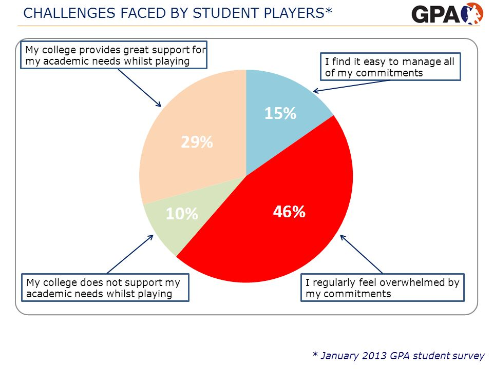 CHALLENGES FACED BY STUDENT PLAYERS* * January 2013 GPA student survey I find it easy to manage all of my commitments I regularly feel overwhelmed by