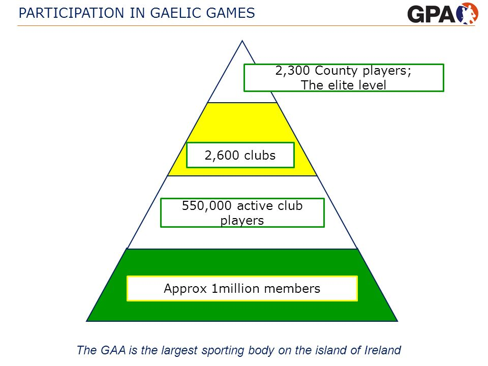 PARTICIPATION IN GAELIC GAMES Approx 1million members 550,000 active club players 2,600 clubs 2,300 County players; The elite level The GAA is the lar
