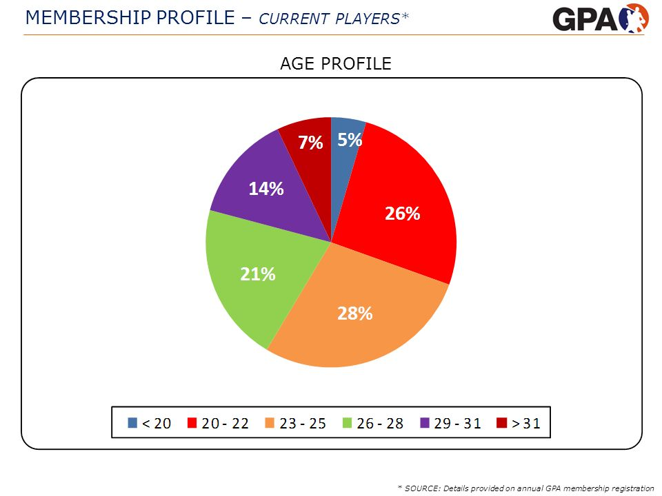 MEMBERSHIP PROFILE – CURRENT PLAYERS* OCCUPATION STATUS * SOURCE: Details provided on annual GPA membership registration