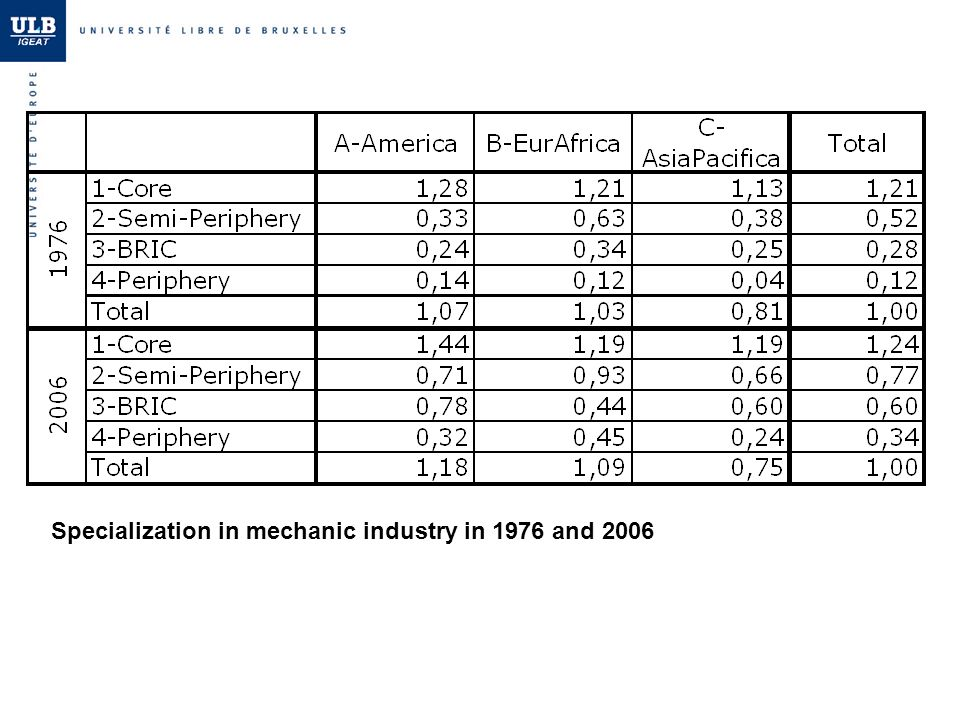 Specialization in mechanic industry in 1976 and 2006