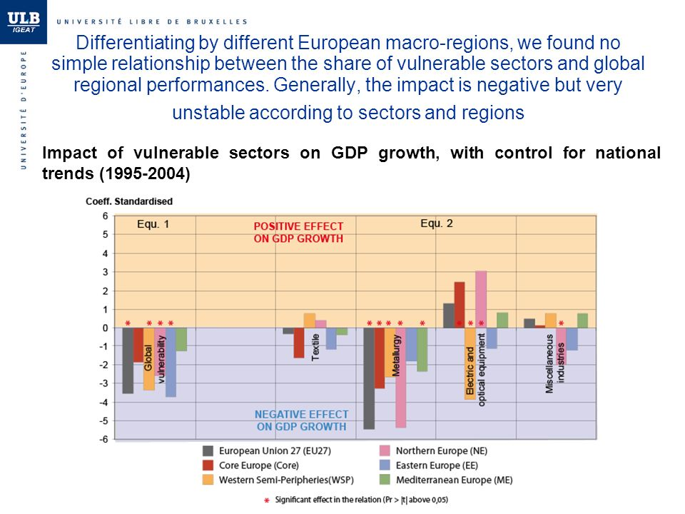 Differentiating by different European macro-regions, we found no simple relationship between the share of vulnerable sectors and global regional performances.