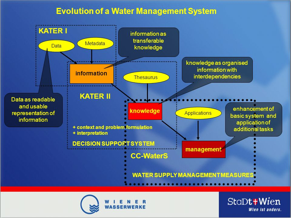 Data Metadata information Thesaurus knowledge + context and problem formulation + interpretation DECISION SUPPORT SYSTEM KATER I KATER II Data as readable and usable representation of information information as transferable knowledge knowledge as organised information with interdependencies Evolution of a Water Management System Applications management CC-WaterS WATER SUPPLY MANAGEMENT MEASURES enhancement of basic system and application of additional tasks