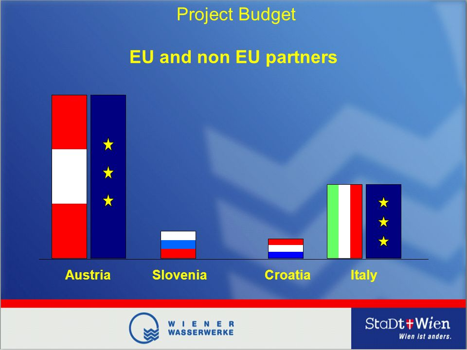 Austria EU and non EU partners Project Budget SloveniaCroatiaItaly
