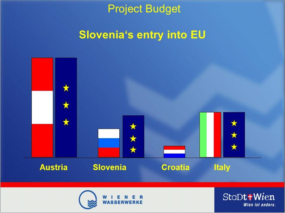 Austria Slovenias entry into EU Project Budget SloveniaCroatiaItaly