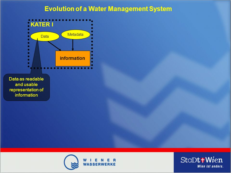 Data Metadata information KATER I Data as readable and usable representation of information Evolution of a Water Management System