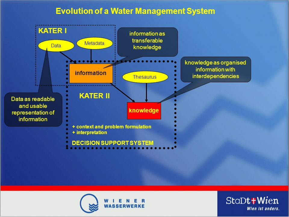 Data Metadata information Thesaurus knowledge + context and problem formulation + interpretation DECISION SUPPORT SYSTEM KATER I KATER II Data as readable and usable representation of information information as transferable knowledge knowledge as organised information with interdependencies Evolution of a Water Management System