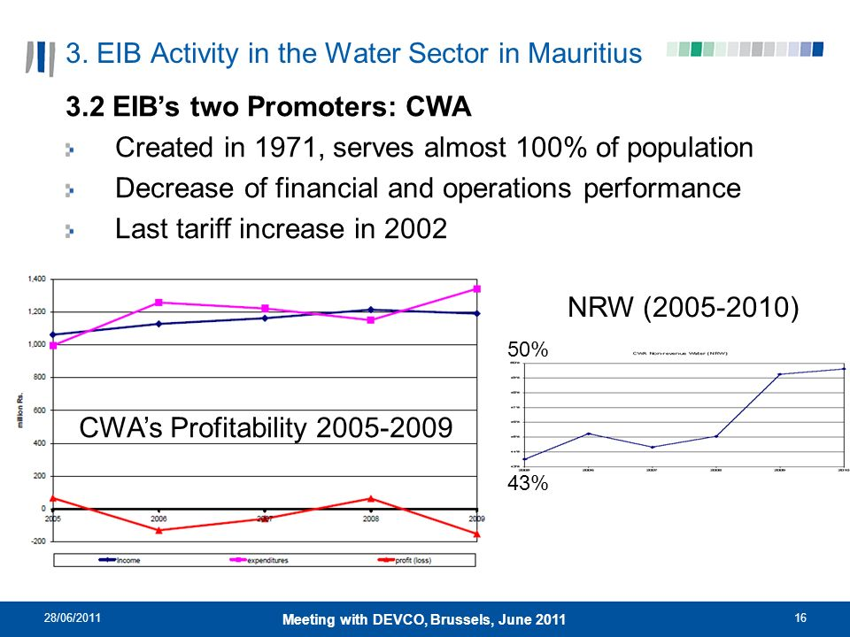 28/06/201116 Meeting with DEVCO, Brussels, June 2011 3. EIB Activity in the Water Sector in Mauritius 3.2 EIBs two Promoters: CWA Created in 1971, ser