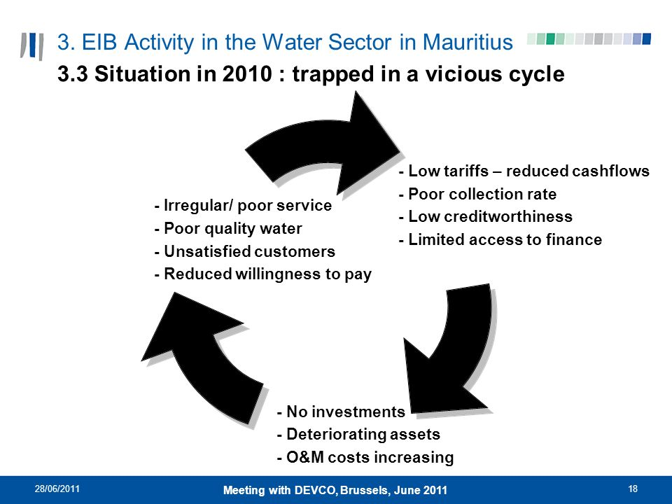 28/06/201118 Meeting with DEVCO, Brussels, June 2011 3. EIB Activity in the Water Sector in Mauritius 3.3 Situation in 2010 : trapped in a vicious cyc