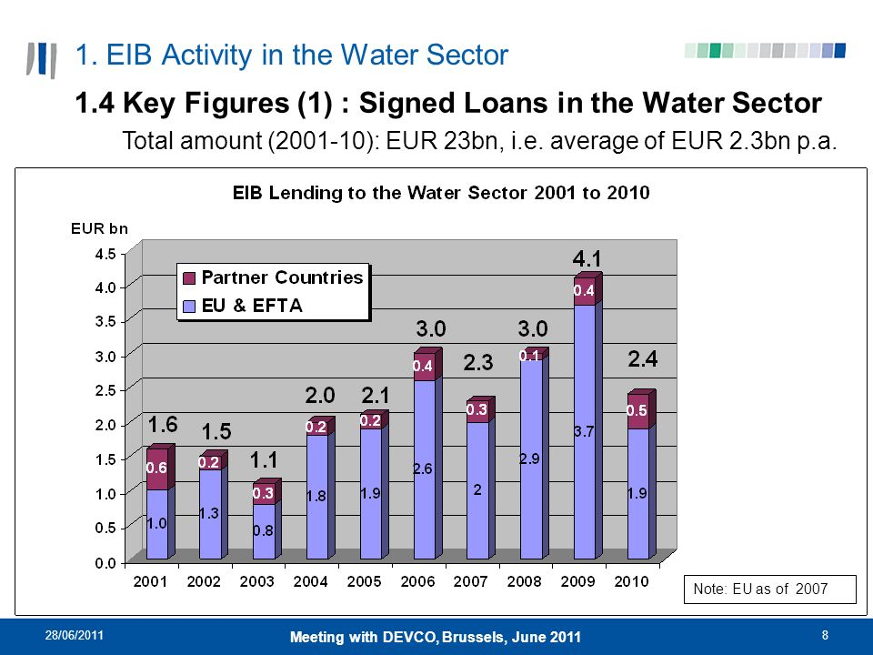 28/06/20118 Meeting with DEVCO, Brussels, June 2011 1. EIB Activity in the Water Sector 1.4 Key Figures (1) : Signed Loans in the Water Sector Total a