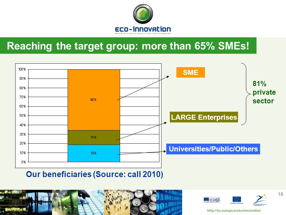 16 Reaching the target group: more than 65% SMEs! SME LARGE Enterprises Universities/Public/Others Our beneficiaries (Source: call 2010) 81% private s
