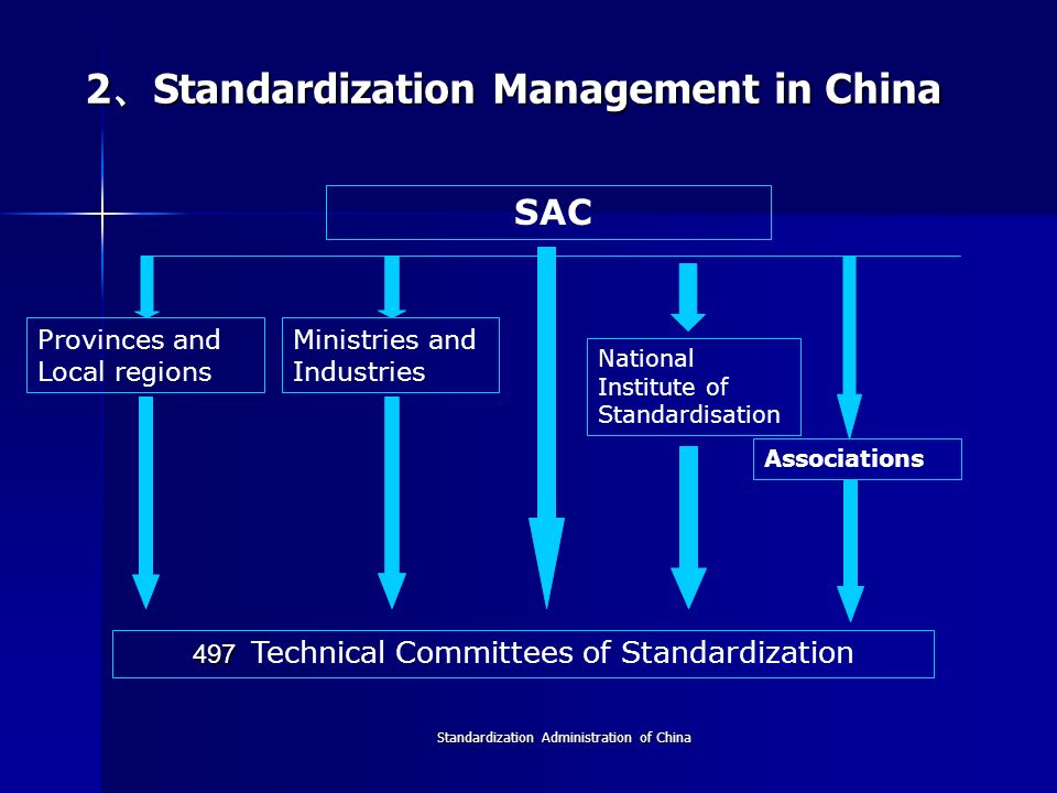 Since the establishment of SAC in 2001, Chinese standardization work has got great development: The standardization work is supported by government, led by market, coordinated by industries, colleges, and institutes, and participated by market sectors and all related stakeholders.
