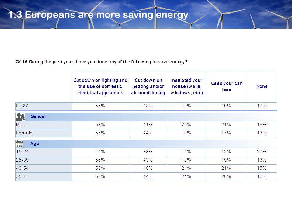 1.3 Europeans are more saving energy