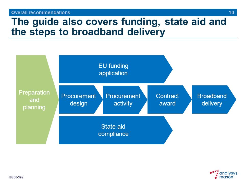 The guide also covers funding, state aid and the steps to broadband delivery 10 Overall recommendations Preparation and planning EU funding application Procurement design State aid compliance Procurement activity Contract award Broadband delivery