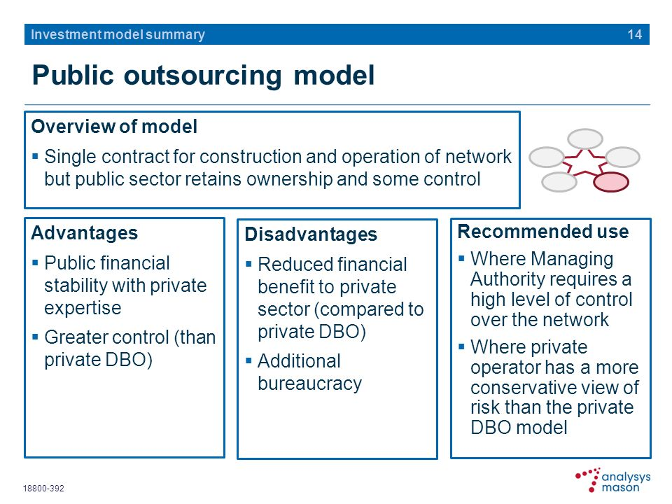 18800-392 Public outsourcing model Overview of model Single contract for construction and operation of network but public sector retains ownership and some control 14 Investment model summary Advantages Public financial stability with private expertise Greater control (than private DBO) Disadvantages Reduced financial benefit to private sector (compared to private DBO) Additional bureaucracy Recommended use Where Managing Authority requires a high level of control over the network Where private operator has a more conservative view of risk than the private DBO model