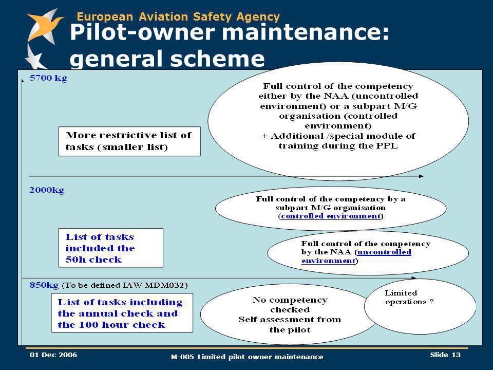 European Aviation Safety Agency 01 Dec 2006 M-005 Limited pilot owner maintenance Slide 13 Pilot-owner maintenance: general scheme