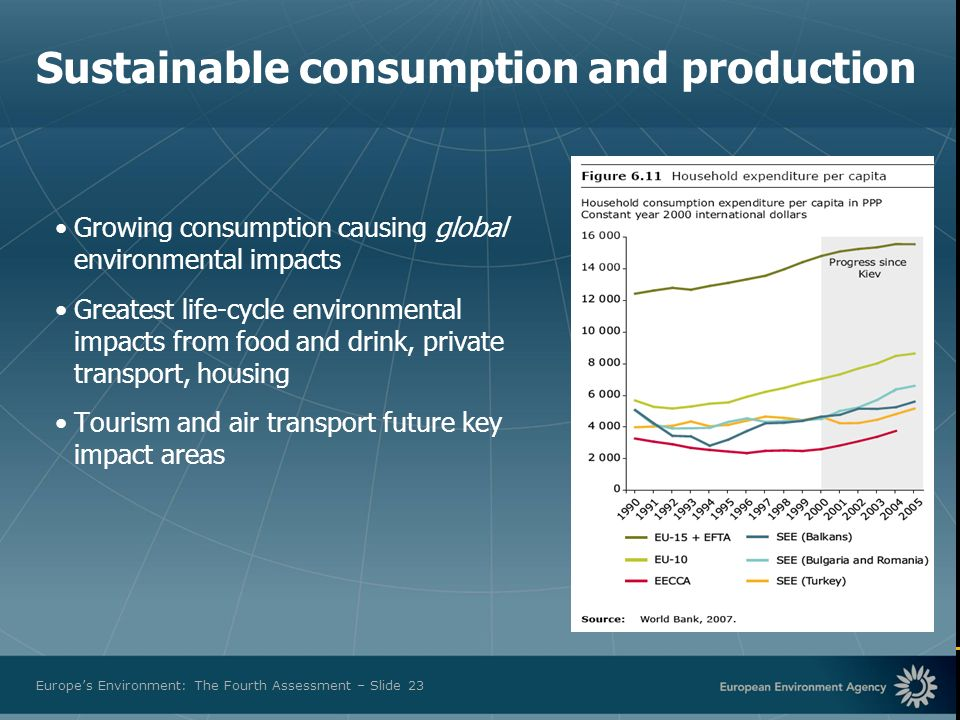 European Environment Agency Europes Environment: The Fourth Assessment – Slide 23 Sustainable consumption and production Growing consumption causing global environmental impacts Greatest life-cycle environmental impacts from food and drink, private transport, housing Tourism and air transport future key impact areas