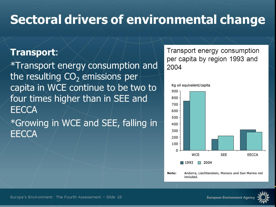 European Environment Agency Europes Environment: The Fourth Assessment – Slide 26 Transport: *Transport energy consumption and the resulting CO 2 emissions per capita in WCE continue to be two to four times higher than in SEE and EECCA *Growing in WCE and SEE, falling in EECCA Transport energy consumption per capita by region 1993 and 2004 Sectoral drivers of environmental change