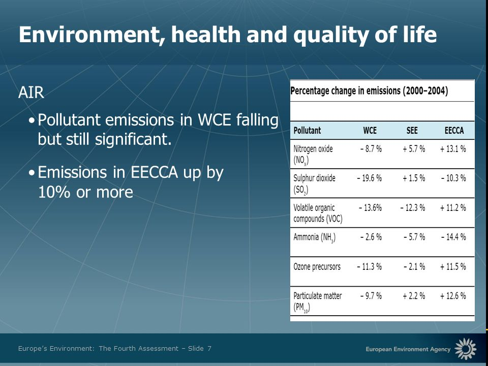 European Environment Agency Europes Environment: The Fourth Assessment – Slide 7 Environment, health and quality of life AIR Pollutant emissions in WC