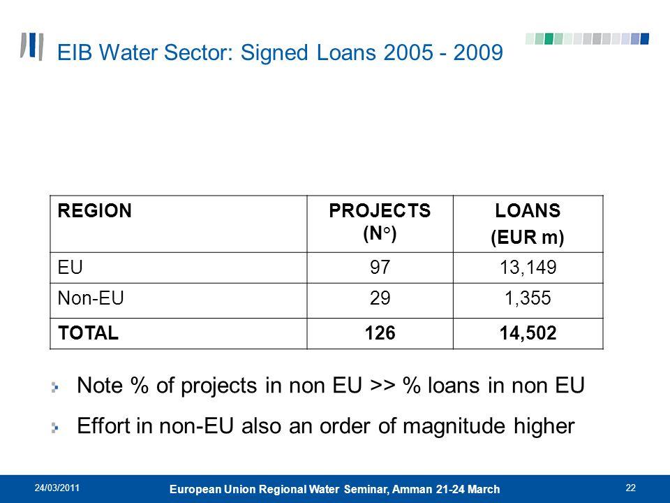 24/03/201122 European Union Regional Water Seminar, Amman 21-24 March REGIONPROJECTS (N°) LOANS (EUR m) EU9713,149 Non-EU291,355 TOTAL12614,502 EIB Wa
