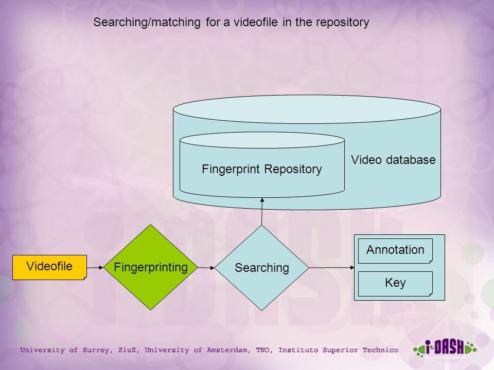 University of Surrey, ZiuZ, University of Amsterdam, TNO, Instituto Superior Technico Video database Fingerprint Repository Videofile Fingerprinting S