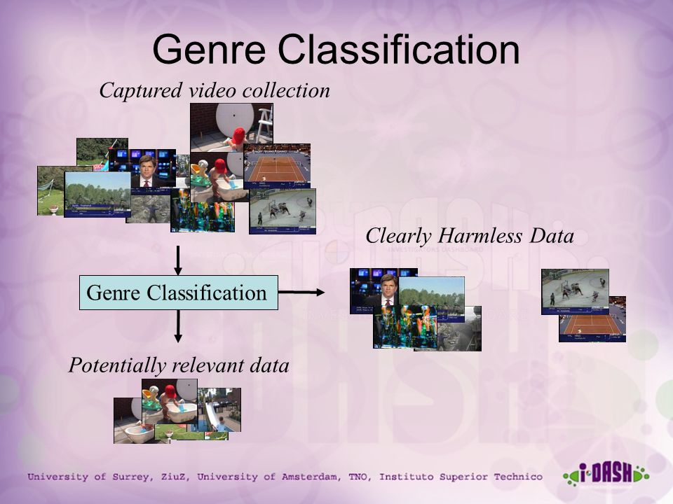 University of Surrey, ZiuZ, University of Amsterdam, TNO, Instituto Superior Technico Genre Classification Potentially relevant data Captured video collection Clearly Harmless Data Genre Classification