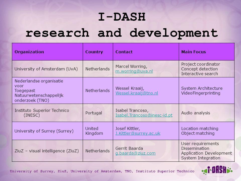 University of Surrey, ZiuZ, University of Amsterdam, TNO, Instituto Superior Technico I-DASH research and development team OrganizationCountryContactM
