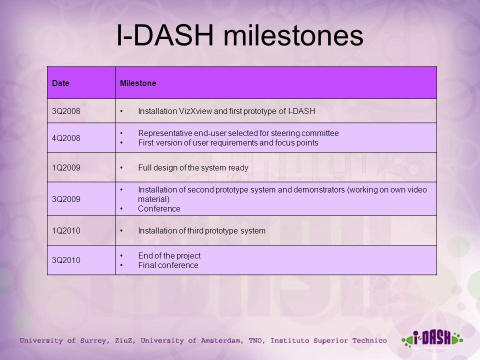 University of Surrey, ZiuZ, University of Amsterdam, TNO, Instituto Superior Technico I-DASH milestones DateMilestone 3Q2008Installation VizXview and first prototype of I-DASH 4Q2008 Representative end-user selected for steering committee First version of user requirements and focus points 1Q2009Full design of the system ready 3Q2009 Installation of second prototype system and demonstrators (working on own video material) Conference 1Q2010Installation of third prototype system 3Q2010 End of the project Final conference