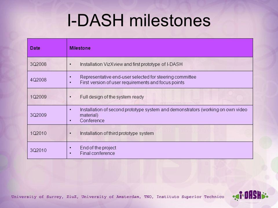 University of Surrey, ZiuZ, University of Amsterdam, TNO, Instituto Superior Technico I-DASH milestones DateMilestone 3Q2008Installation VizXview and