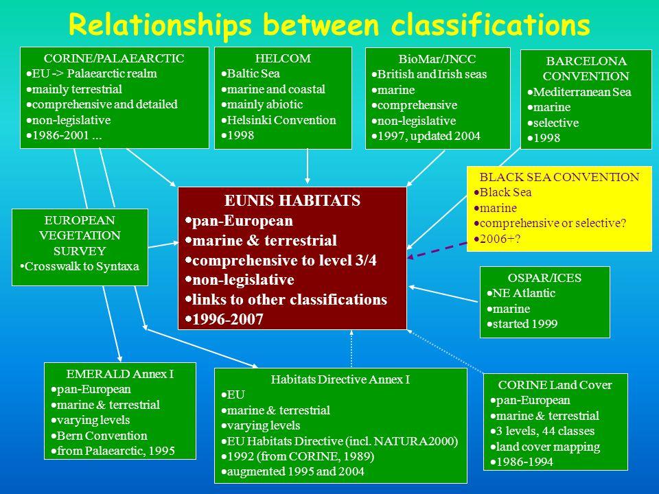 Relationships between classifications EUNIS HABITATS pan-European marine & terrestrial comprehensive to level 3/4 non-legislative links to other classifications 1996-2007 CORINE/PALAEARCTIC EU -> Palaearctic realm mainly terrestrial comprehensive and detailed non-legislative 1986-2001...