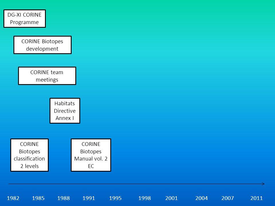 1982198519881991199519982001200420072011 CORINE Biotopes classification 2 levels Habitats Directive Annex I CORINE Biotopes Manual vol.