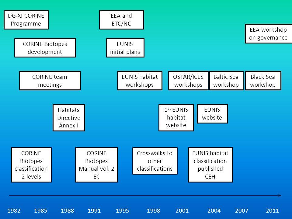 1982198519881991199519982001200420072011 CORINE Biotopes classification 2 levels EEA and ETC/NC EUNIS initial plans EUNIS habitat workshops Habitats Directive Annex I CORINE Biotopes Manual vol.