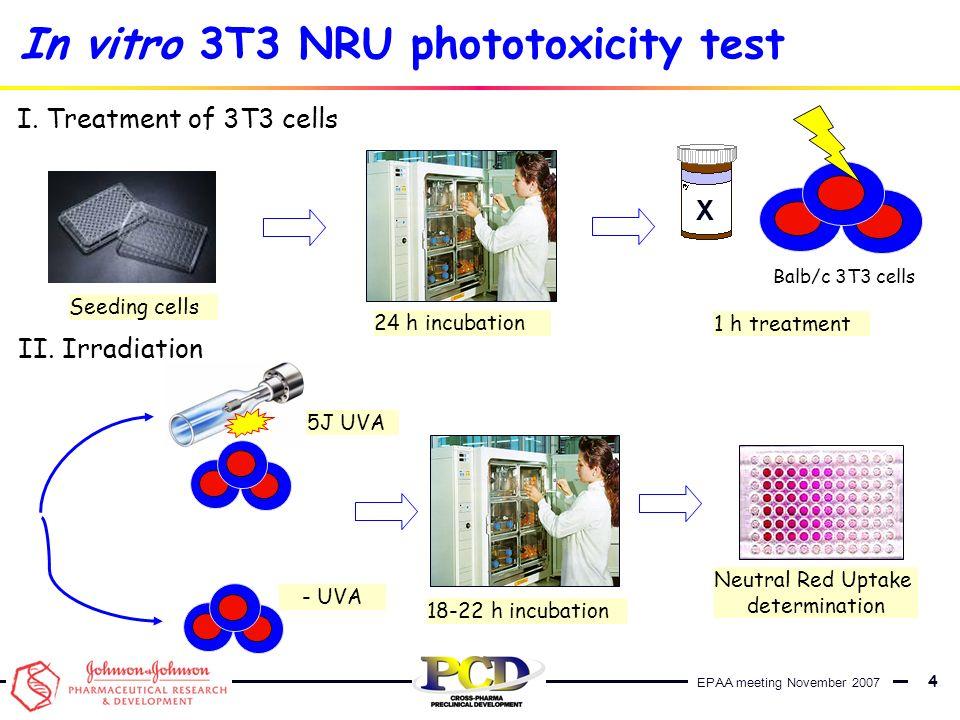 EPAA meeting November 2007 5 -UV + UV IC 50 PIF=IC 50 /IC 50 PROBABLE Phototoxic NO Phototoxic Phototoxic PIF<2 2<PIF<5 5<PIF In vitro 3T3 NRU phototoxicity test