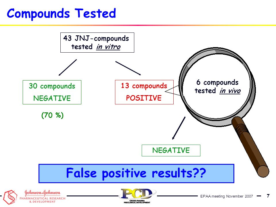 EPAA meeting November 2007 7 Compounds Tested 43 JNJ-compounds tested in vitro 13 compounds POSITIVE NEGATIVE False positive results?? 6 compounds tes