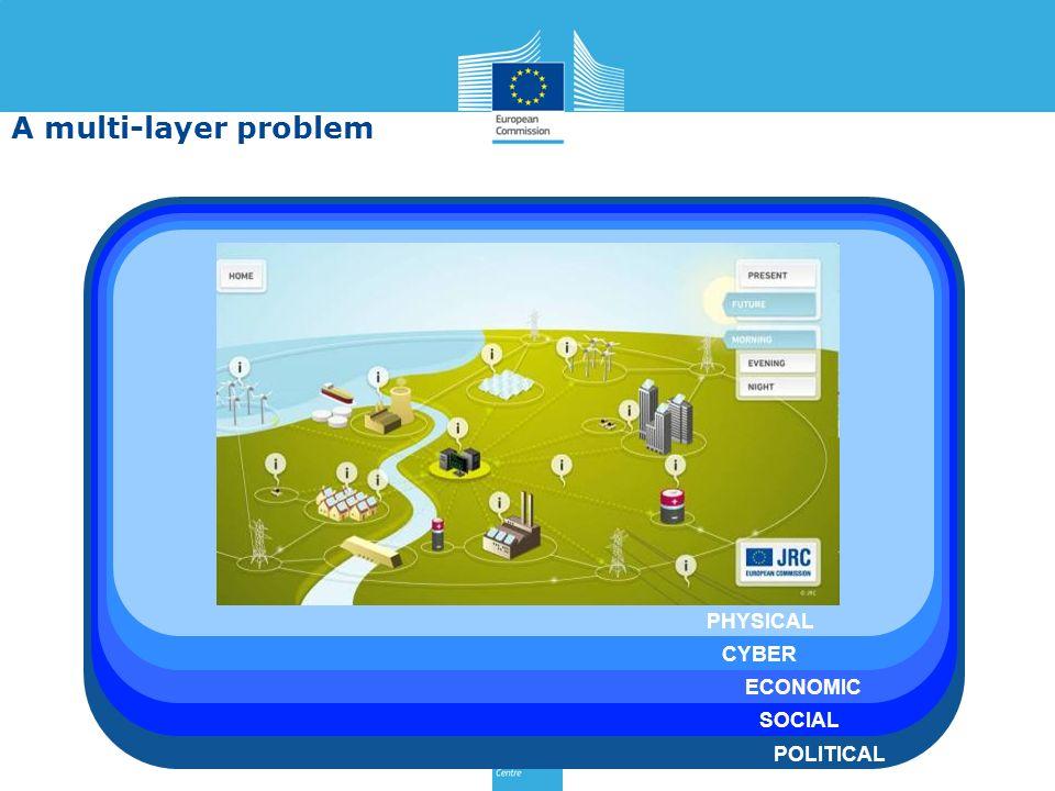 POLITICAL PHYSICAL CYBER ECONOMIC SOCIAL A multi-layer problem