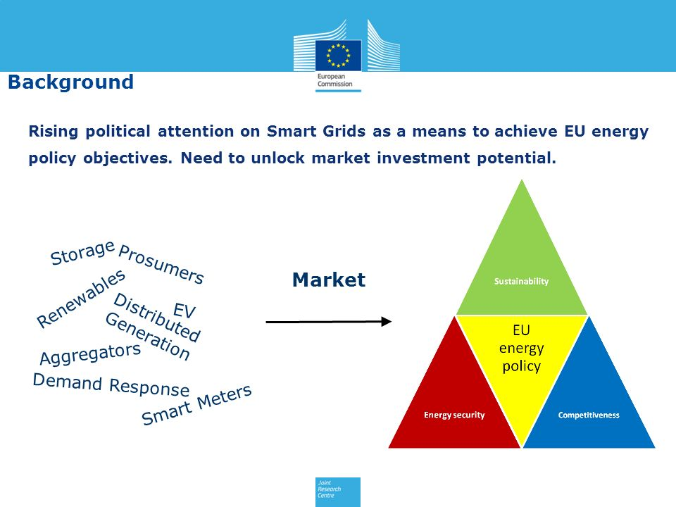 Rising political attention on Smart Grids as a means to achieve EU energy policy objectives. Need to unlock market investment potential. EV Renewables
