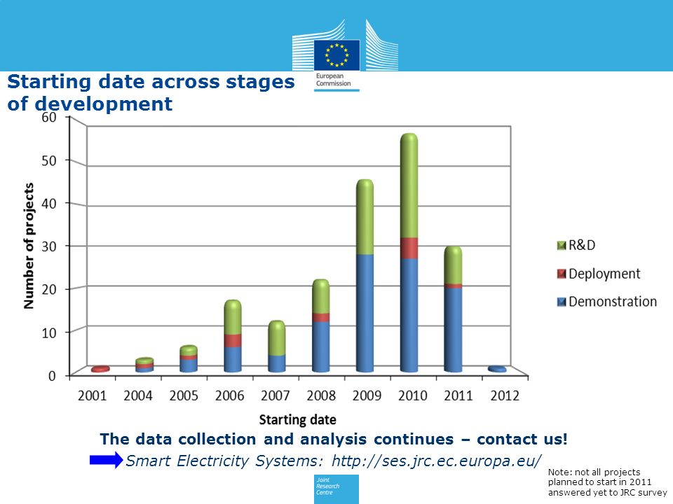The data collection and analysis continues – contact us! Smart Electricity Systems: http://ses.jrc.ec.europa.eu/ Note: not all projects planned to sta
