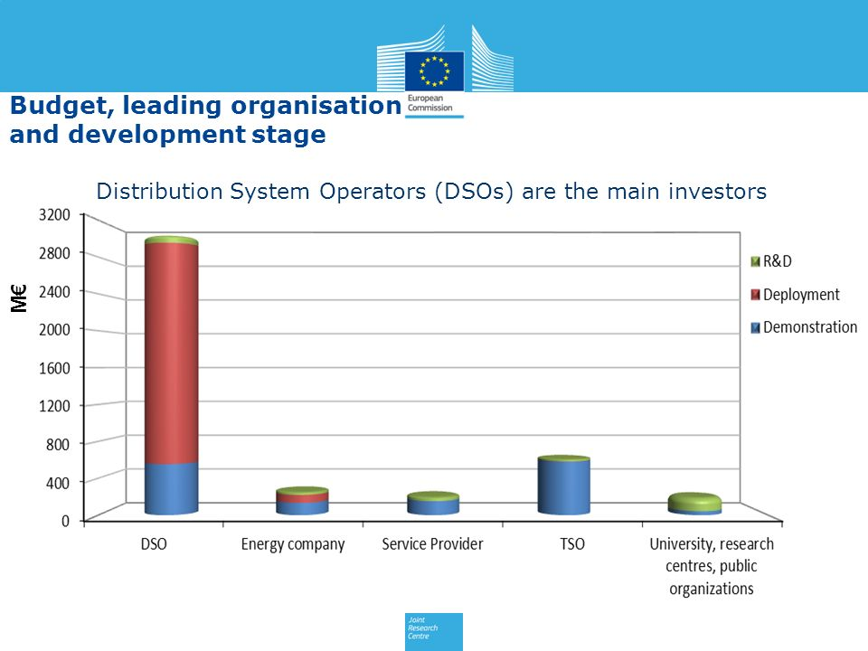 M Distribution System Operators (DSOs) are the main investors Budget, leading organisation and development stage