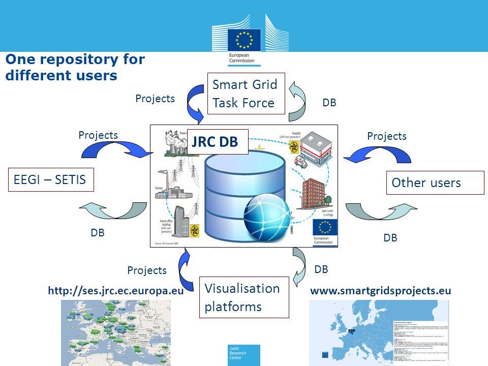 JRC DB Smart Grid Task Force Projects DB Projects DB EEGI – SETIS Projects DB Other users www.smartgridsprojects.euhttp://ses.jrc.ec.europa.eu Visuali