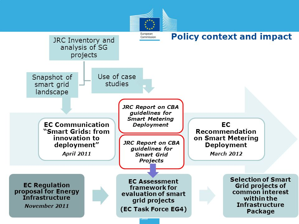 EC Communication Smart Grids: from innovation to deployment April 2011 JRC Report on CBA guidelines for Smart Metering Deployment JRC Report on CBA gu