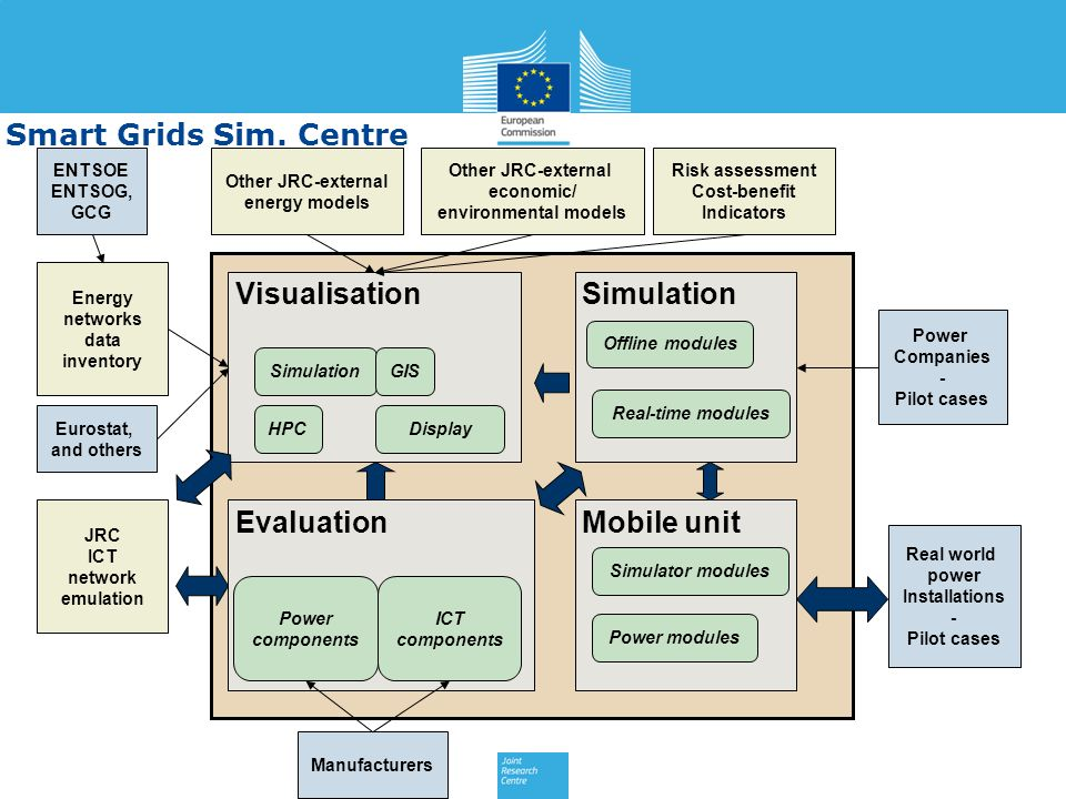 Visualisation SimulationGIS HPCDisplay Simulation Real-time modules Evaluation Power components ICT components Mobile unit Energy networks data invent