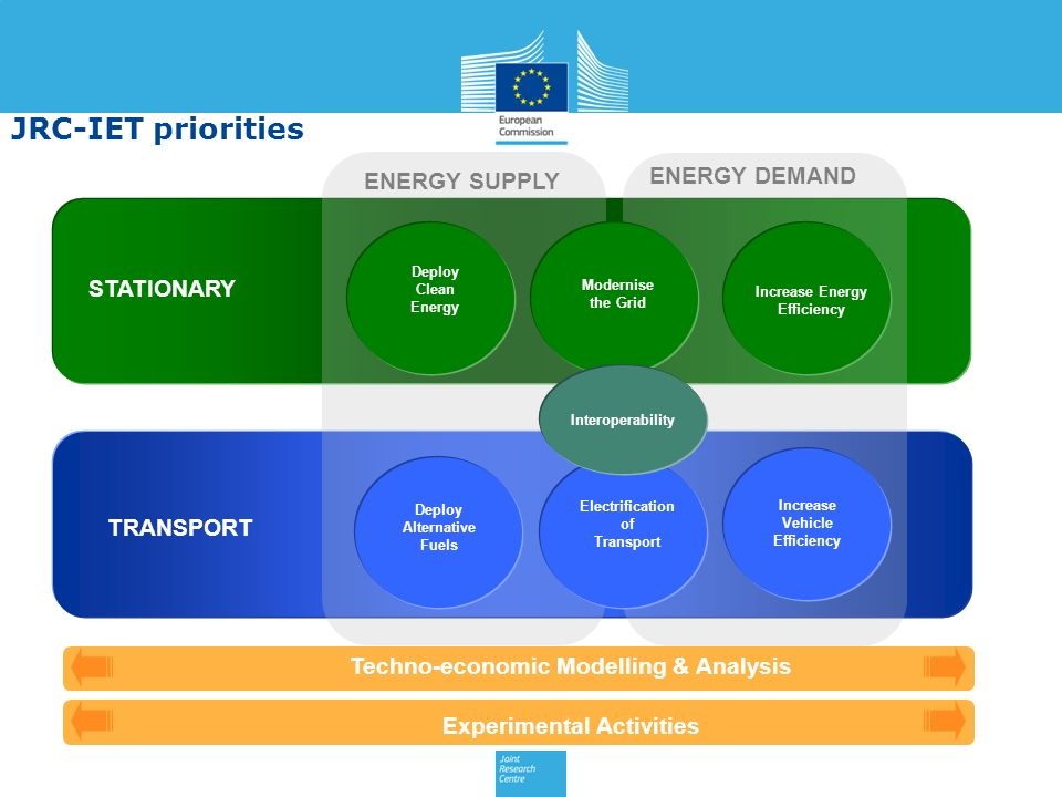 STATIONARY TRANSPORT Deploy Clean Energy Increase Energy Efficiency Deploy Alternative Fuels Electrification of Transport Increase Vehicle Efficiency