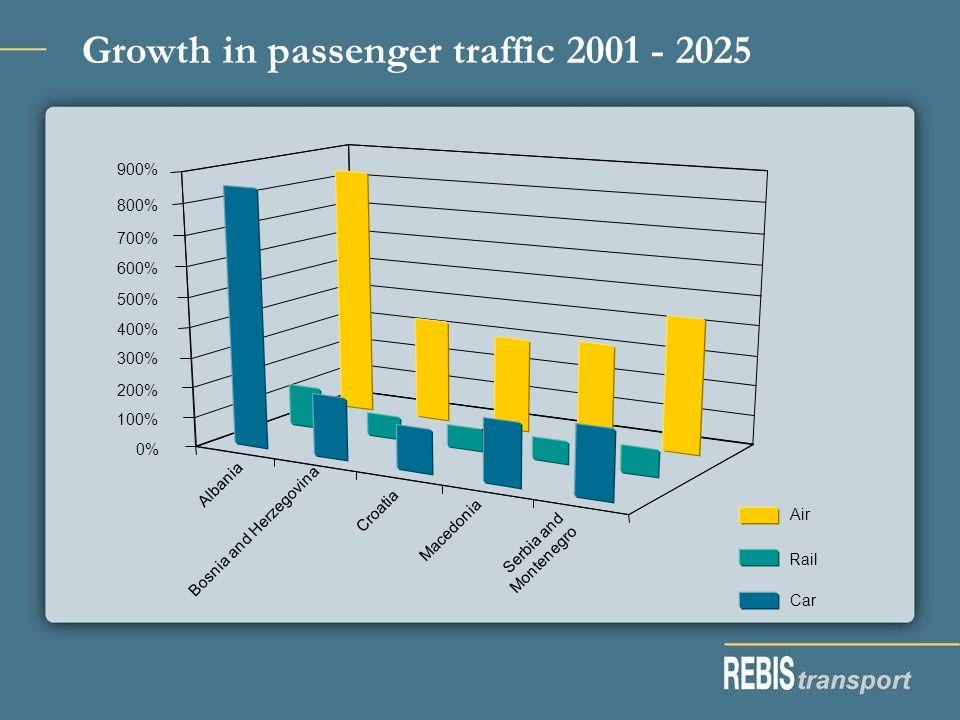 Growth in passenger traffic 2001 - 2025 Albania Bosnia and Herzegovina Croatia Macedonia Serbia and Montenegro Car Rail Air 0% 100% 200% 300% 400% 500% 600% 700% 800% 900%