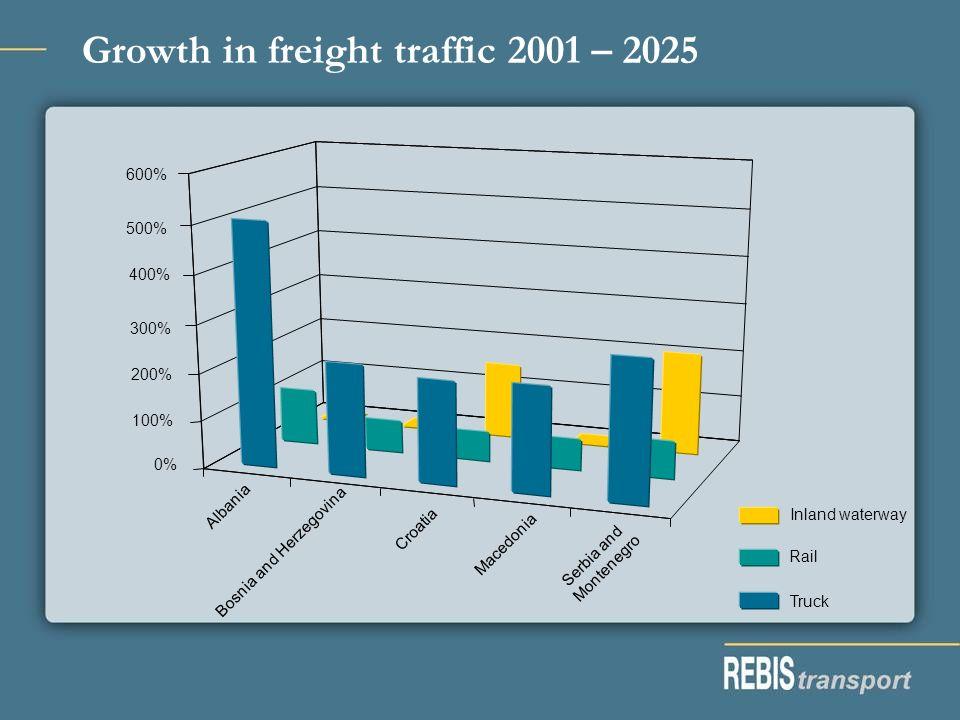 Growth in freight traffic 2001 – 2025 Truck Rail Inland waterway Albania Bosnia and Herzegovina Croatia Macedonia Serbia and Montenegro 0% 100% 200% 3