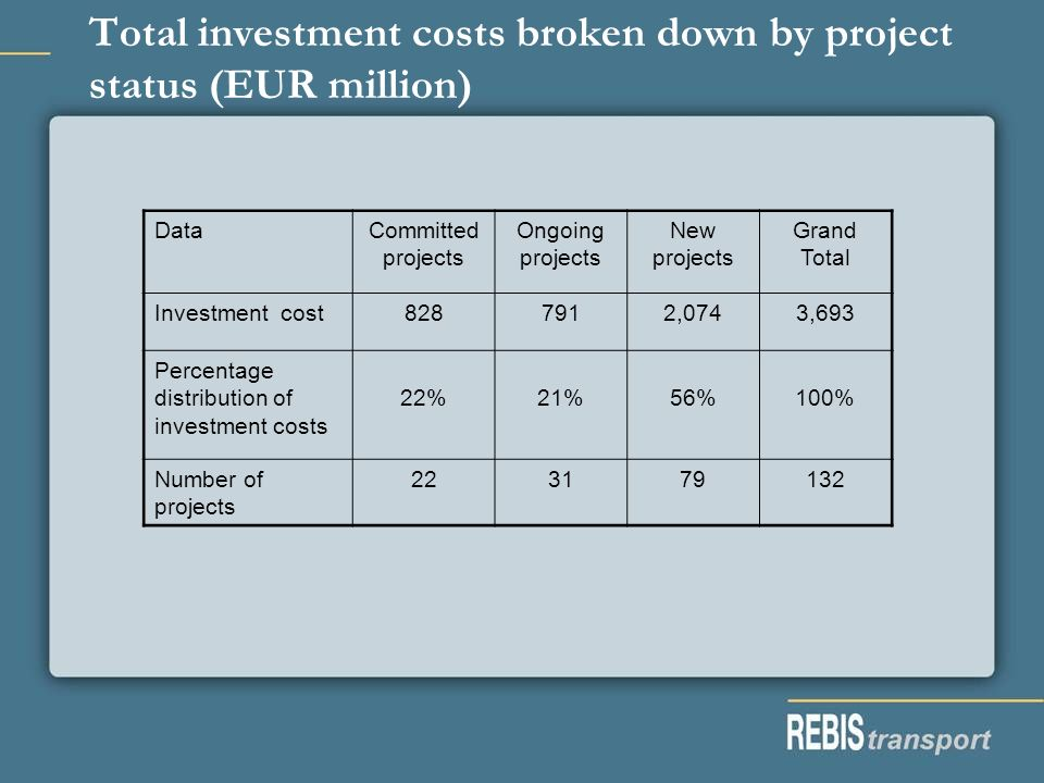 Total investment costs broken down by project status (EUR million) DataCommitted projects Ongoing projects New projects Grand Total Investment cost8287912,0743,693 Percentage distribution of investment costs 22%21%56%100% Number of projects 223179132
